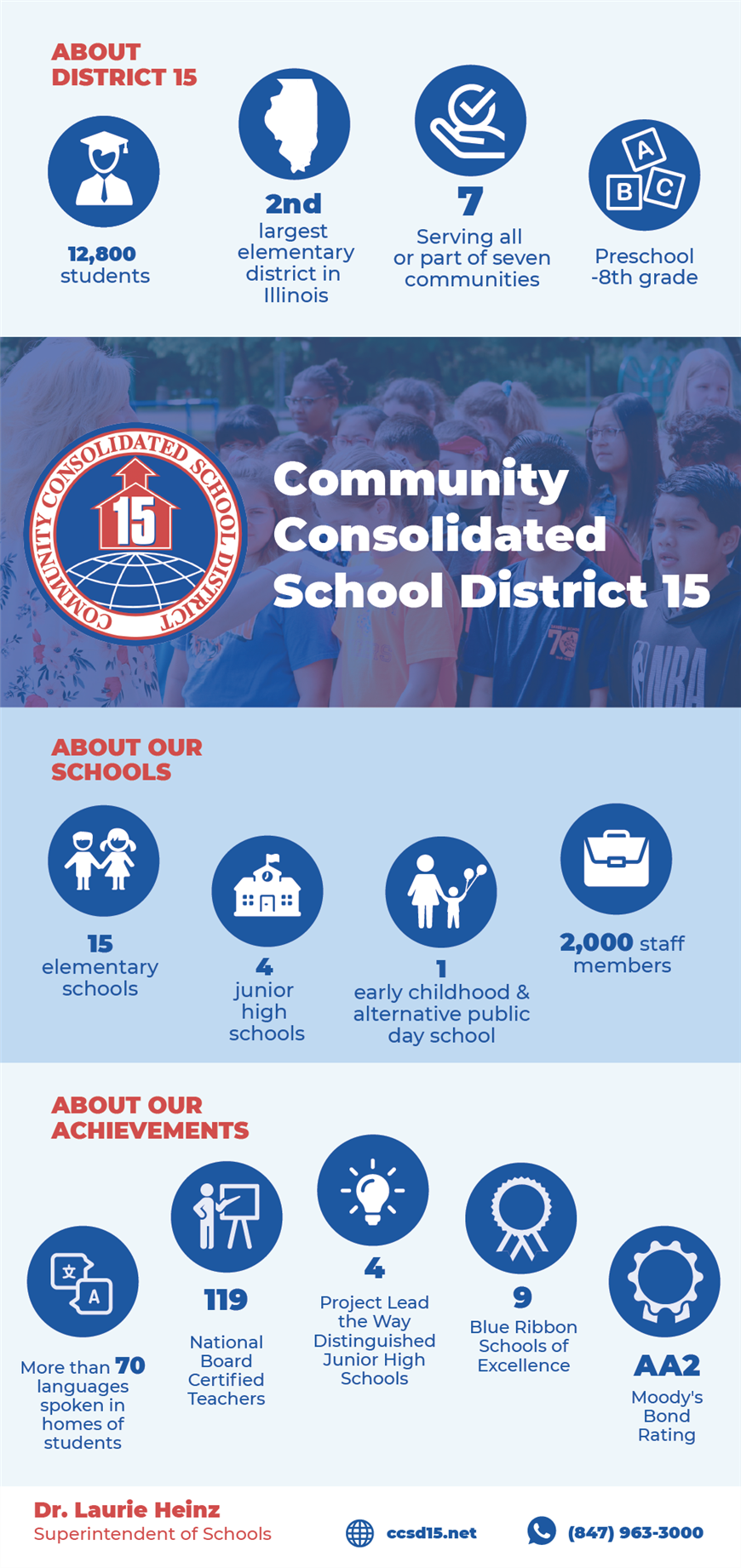 D15 Info Graphic