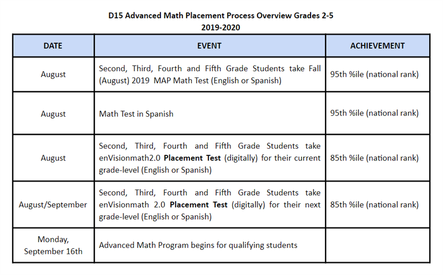 D15 Advanced Math Placement Process Overview Grades 2-5, 2019-20