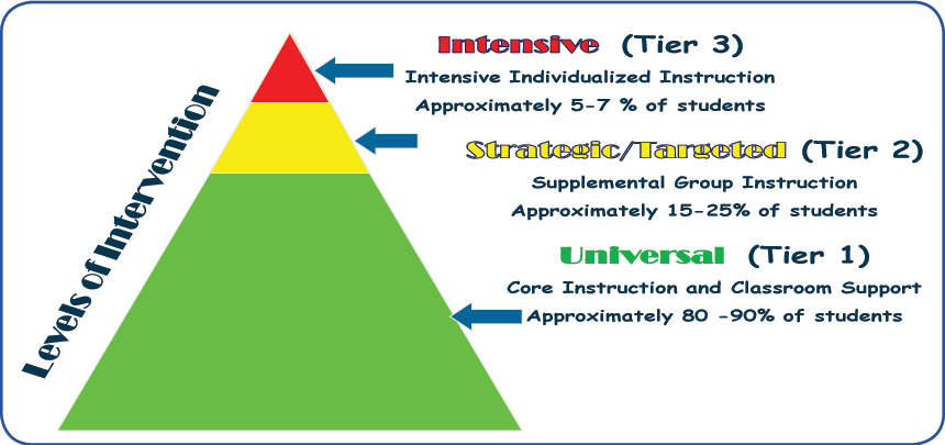 RtI Levels of Intervention